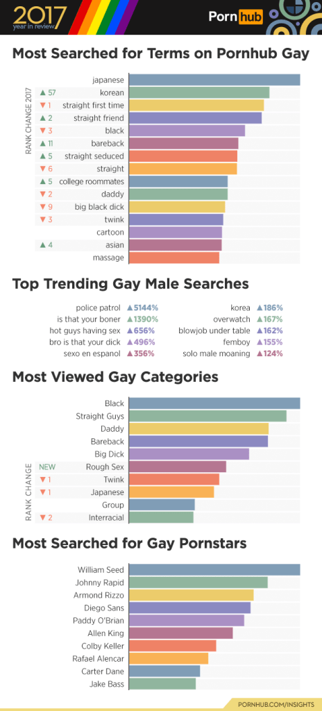 1-pornhub-insights-2017-year-review-gay-male